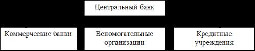 Дипломная работа Автоматизированные банковские системы В общем виде банковская система представлена на рис 1 Двухуровневая банковская система