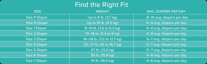 How Many Diapers Per Day Chart Weight Chart For Diapers