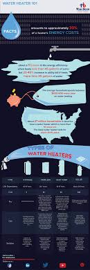 Hot Water Heater Cost Types Of Hot Water Heaters Tim Dean Plumbing Heating Llc