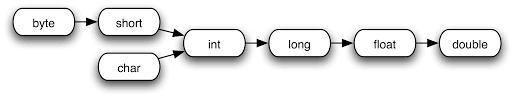 Java Data Types Chart Java Fundamentals Tutorial Data Types