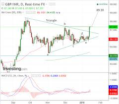 Rupee To Pound Chart Pound Seen Hitting Higher Highs Against Indian Rupee