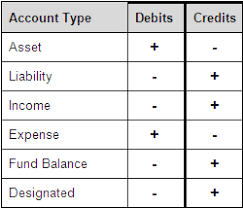 Accounting Debits And Credits Chart Accounting Chart For Debits And Credits Www