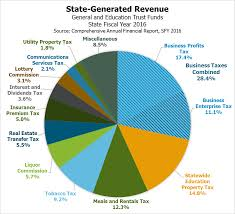 Us Government Revenue Pie Chart Revenue In Review An Overview Of New Hampshires Tax System