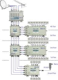 multiswitch wiring diagram wiring library DirecTV SL3-SWM 16 Diagram at Triax Multiswitch Wiring Diagram