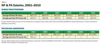 pa vs np salary comparison inside pa