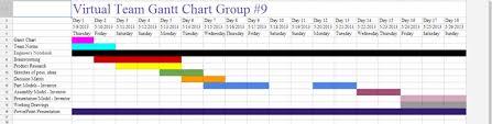 Pltw Gantt Chart Unit 9 Pltw Portfolio