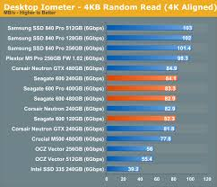 Random Sequential Performance The Seagate 600 600 Pro