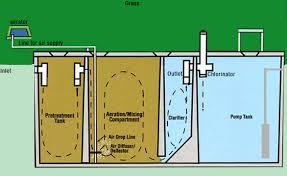 septic sprinkler head. Beautiful Sprinkler Diagram Of A Typical Aerobic Septic System Inside Septic Sprinkler Head U