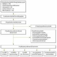 Chicks Vaccination Chart Who Pre Exposure Rabies Prophylaxis A Systematic Review