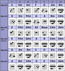 Grab The Complete Guitar Chords Chart Free Pdf Download
