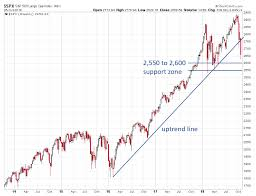 Chart Of S And P 500 The Markets Trend Breakdown Has Been Confirmed