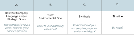 Build A Sustainability Plan 101 Set Meaningful Goals