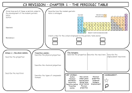C3 REVISION – CHAPTER 1 – THE PERIODIC TABLE KEY WORDS: Dalton ...