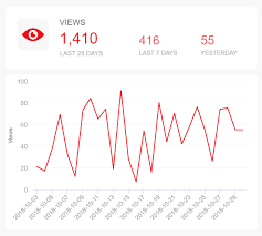 Youtube Followers Chart Youtube Kpis Metrics Explore The Best Youtube Kpi Examples
