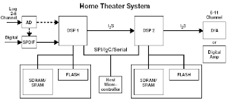 home theatre speaker wiring diagrams images home audio wiring wiring diagram for a home theatre system printable amp