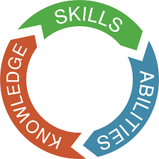 What Are Skills And Abilities Skills Abilities Knowledge Digital Nestdigital Nest