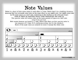 Note Value Chart The Musicians Notepad