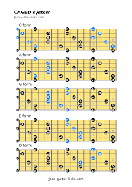 Caged System Chord Chart Caged System For Guitar Music Theory Guitar Guitar