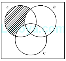 Venn Diagram Problems And Solutions With Formulas Introduction To Venn Diagrams Concepts On Logical Reasoning Lofoya