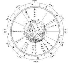 Free Full Astrology Chart Astrology Birth Chart Calculator Www Bedowntowndaytona Com