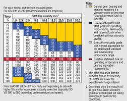Motor Oil Recommendation Chart What You Need To Know When Selecting Gear Oils