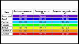 Visible Light Spectrum Wavelength Chart Bedowntowndaytona Com