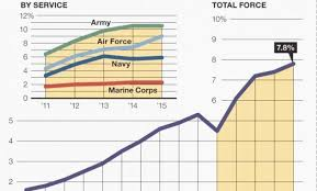 57 Brilliant Marine Corps Weight Chart Home Furniture
