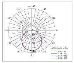 Lighting Distribution Chart Frameless Led Panel Lights 13w 24w 45w China Led Light