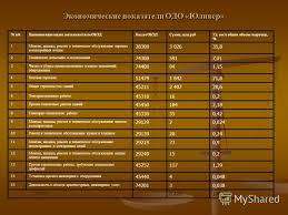 Презентация на тему Частное учреждение образования МИНСКИЙ  3 Экономические показатели