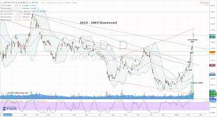 Gld Etf Stock Chart Use The Panic To Profit In The Spdr Gold Trust Etf Gld