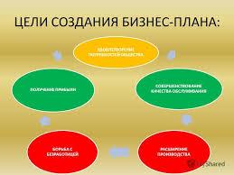 Презентация на тему БИЗНЕС ПЛАН кофейня Последняя капля Автор  4 Оглавление 1
