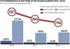 Председатель ВАК призвал повысить ответственность вузов за  Инфографика Инфографика РГ Александр Смирнов Александр Емельяненков