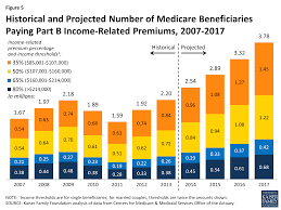 medicare s income related premiums a data note the henry j figure 5 historical and projected number of medicare beneficiaries paying part b income related