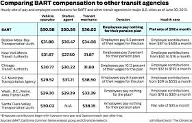 Bart Workers Pay Plus Benefits Among Top In U S Sfgate