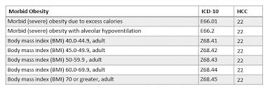 Morbid Obesity Coding Answers Healthcare Revenue Services