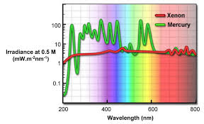Xenon Lamp Spectrum Car Essay
