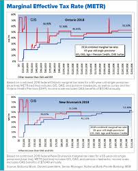 Ohp Income Chart 2018 What You Need To Know About Pension Splitting Good Times