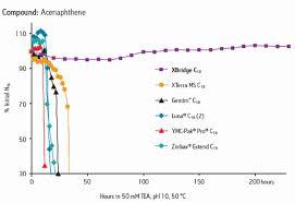 Xbridge Beh Columns For High Ph Chromatography Waters