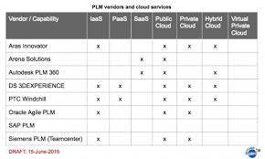 Plm Vendor Comparison Chart Plm Vendor Comparison Chart Best Picture Of Chart Anyimage Org