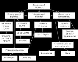 Аудит материально производственных запасов в ЗАО Ника Курсовая  Организационная структура представлена на рисунке 1