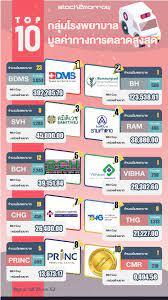 Top 10 กลุ่มโรงพยาบาลมูลค่าทางการตลาดสูงสุด