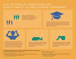 homelessness and academic achievement the impact of childhood  academic performance infographic