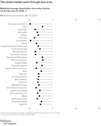 coronavirus business impact evolving