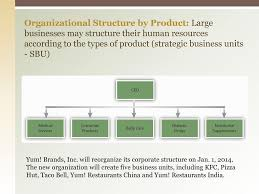 2 2 Organizational Structure Ao1 Ppt Download