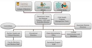 University Of Manitoba Faculty Of Medicine Pediatric And