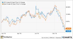 Heres Why Laredo Petroleum Stock Is Up 15 And Other