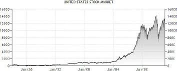 Dow Jones Industrial Average Futures Chart Dow Jones Futures Wisestockbuyer