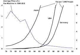 Price Reduction And Global Adoption Of The Fax Machine Download