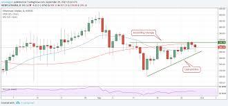Bitcoin Litecoin Ethereum Charts Bitcoin Ethereum Bitcoin Cash Ripple Litecoin Price