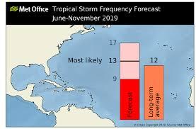 North Atlantic Tropical Storm Seasonal Forecast 2019 Met